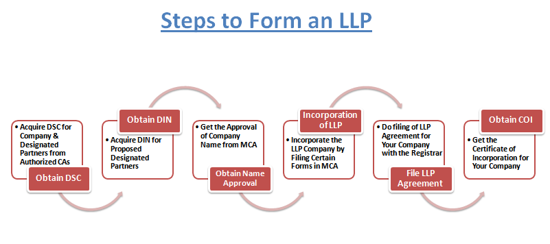 Reason for Limited Liability Partnership (LLP) registration