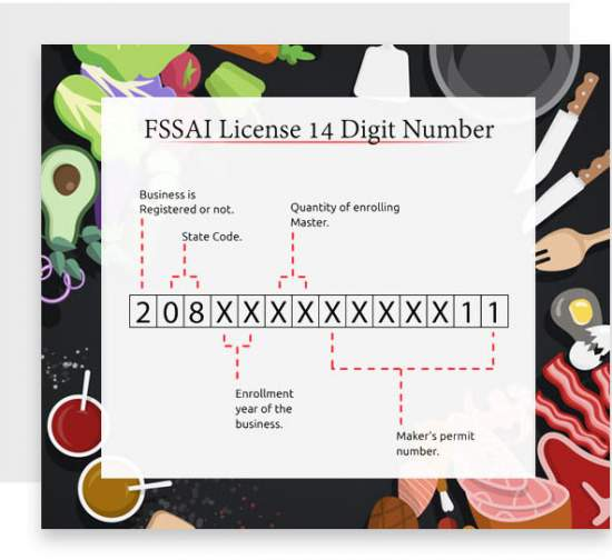 General facts about FSSAI license and registration